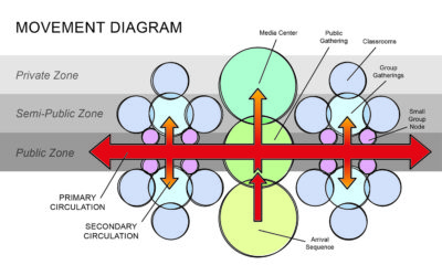 Movement diagram depicting movement of occupants within the space